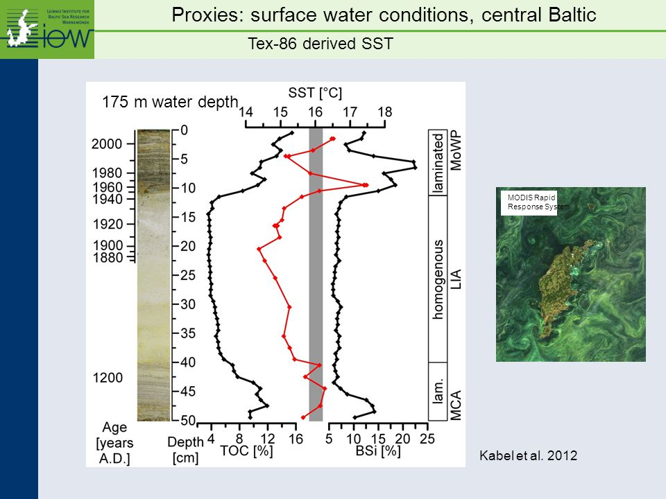 MODIS Rapid Response System Tex-86 derived SST Proxies: surface water conditions, central Baltic Kabel et al.