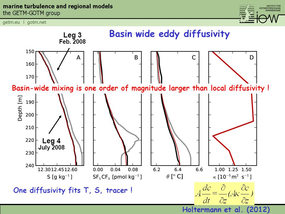 One diffusivity fits T, S, tracer ! Basin wide eddy diffusivity Leg 3 Feb. 2008 Leg 4 July 2008 Basin-wide mixing is one order of magnitude larger tha