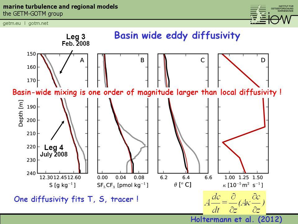 One diffusivity fits T, S, tracer . Basin wide eddy diffusivity Leg 3 Feb.