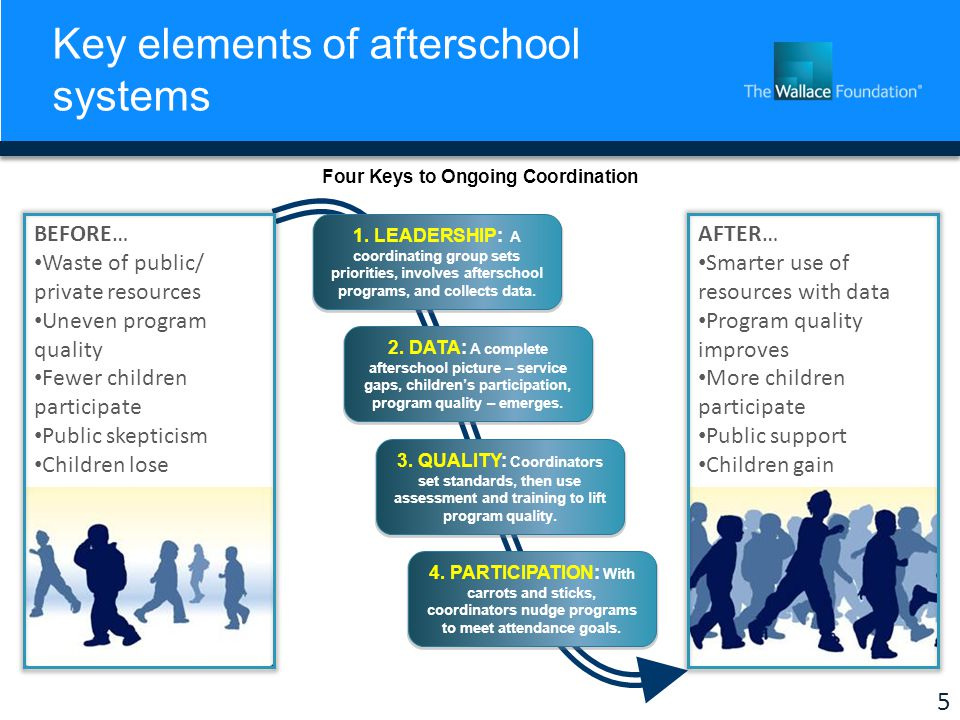 5 Key elements of afterschool systems BEFORE… Waste of public/ private resources Uneven program quality Fewer children participate Public skepticism Children lose AFTER… Smarter use of resources with data Program quality improves More children participate Public support Children gain 1.