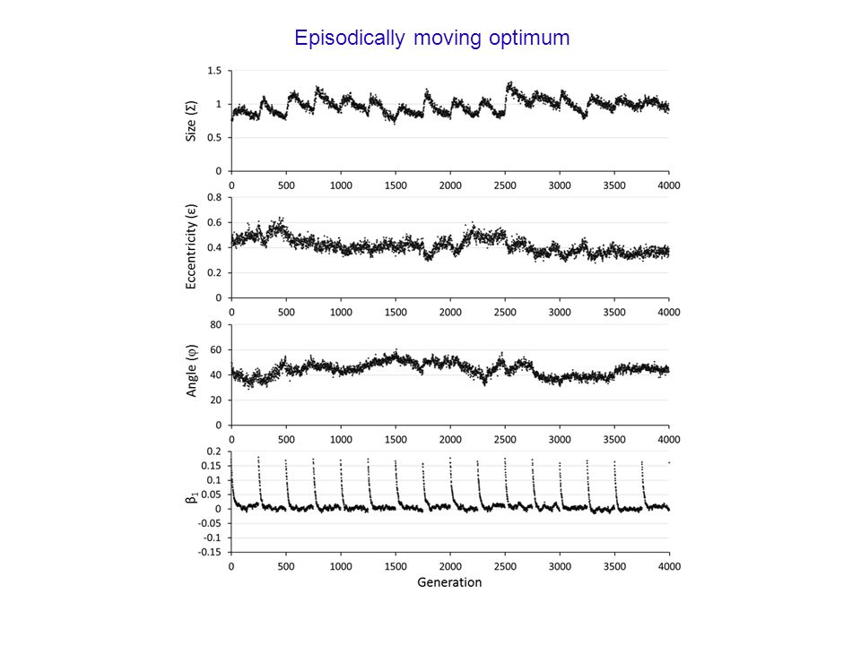 Episodically moving optimum