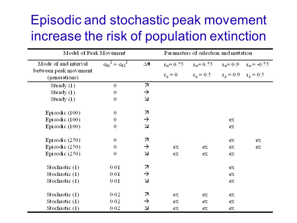 Episodic and stochastic peak movement increase the risk of population extinction