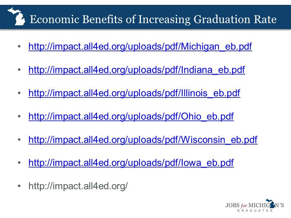 Economic Benefits of Increasing Graduation Rate http://impact.all4ed.org/uploads/pdf/Michigan_eb.pdf http://impact.all4ed.org/uploads/pdf/Indiana_eb.pdf http://impact.all4ed.org/uploads/pdf/Illinois_eb.pdf http://impact.all4ed.org/uploads/pdf/Ohio_eb.pdf http://impact.all4ed.org/uploads/pdf/Wisconsin_eb.pdf http://impact.all4ed.org/uploads/pdf/Iowa_eb.pdf http://impact.all4ed.org/