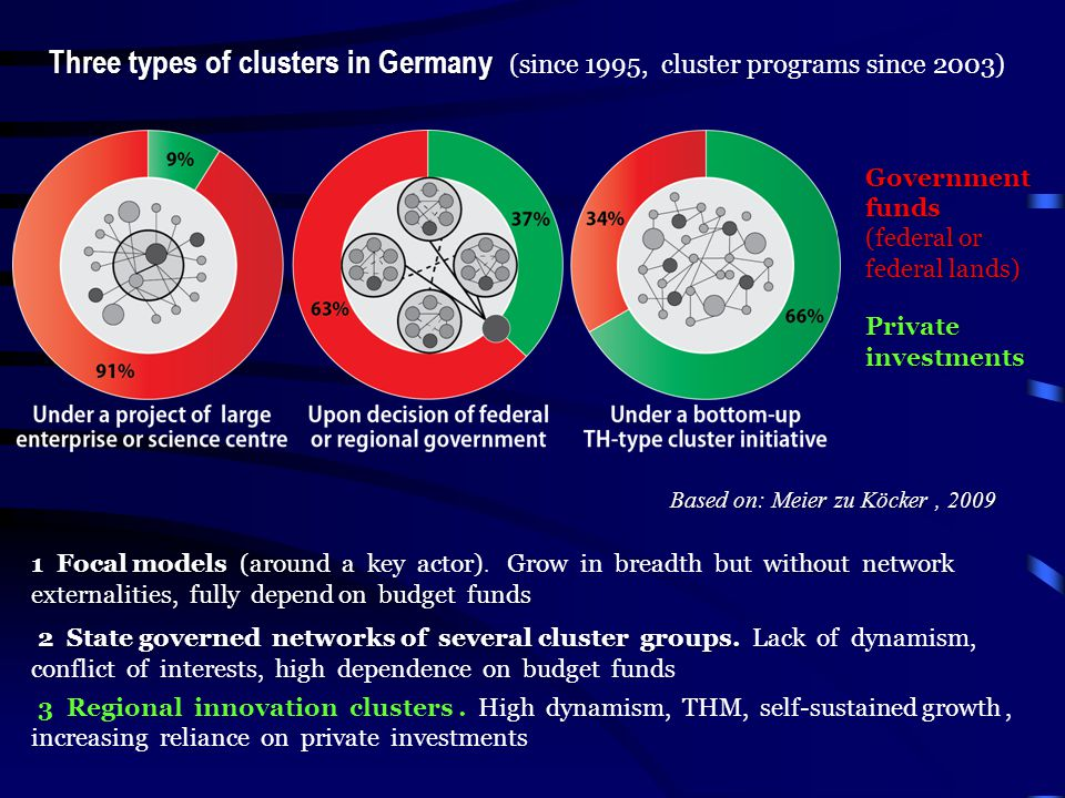 Three types of clusters in Germany Three types of clusters in Germany (since 1995, cluster programs since 2003) ocal models (around a key without netw