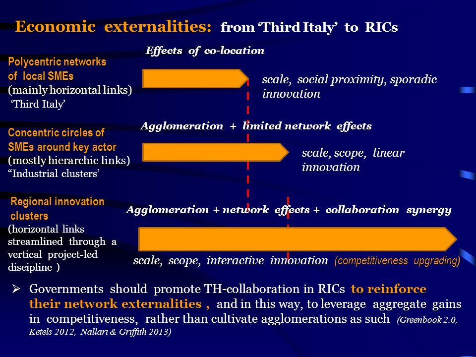 Economic externalities: from 'Third Italy' to RICs Polycentric networks of local SMEs (mainly horizontal links) 'Third Italy' Concentric circles of SMEs around key actor (mostly hierarchic links) Industrial clusters' Regional innovation clusters clusters (horizontal links streamlined through a vertical project-led discipline ) Effects of co-location scale, social proximity, sporadic innovation scale, scope, linear innovation scale, scope, interactive innovation (competitiveness upgrading scale, scope, interactive innovation (competitiveness upgrading ) Agglomeration + network effects + collaboration synergy Agglomeration + limited network effects  Governments should promote TH-collaboration in RICs to reinforce their network externalities, and in this way, to leverage aggregate gains in competitiveness, rather than cultivate agglomerations as such (Greenbook 2.0, Ketels 2012, Nallari & Griffith 2013)