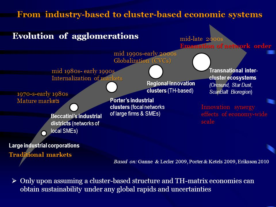 From industry-based to cluster-based economic systems  Only upon assuming a cluster-based structure and TH-matrix economies can obtain sustainability under any global rapids and uncertainties Large industrial corporations Traditional markets Beccatini's industrial districts (networks of local SMEs) Porter's industrial clusters (focal networks of large firms & SMEs) Regional innovation clusters Regional innovation clusters (TH-based) Transnational inter- cluster ecosystems (Oresund, Star Dust, ScanBalt Bioregion ) Evolution of agglomerations 1970-s-early 1980s Mature mark ets mid 1980s- early 1990s Internalization of markets mid 1990s-early 2000s Globalization (CVCs) mid-late 2000s Emanation of network order Innovation synergy effects of economy-wide scale Based on: Ganne & Lecler 2009, Porter & Ketels 2009, Eriksson 2010