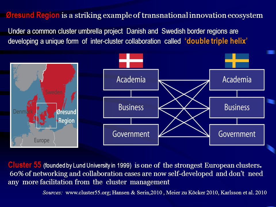 is a striking example of transnational innovation ecosystem Øresund Region is a striking example of transnational innovation ecosystem Cluster 55 Cluster 55 (founded by Lund University in 1999 ) is one of the strongest European clusters.