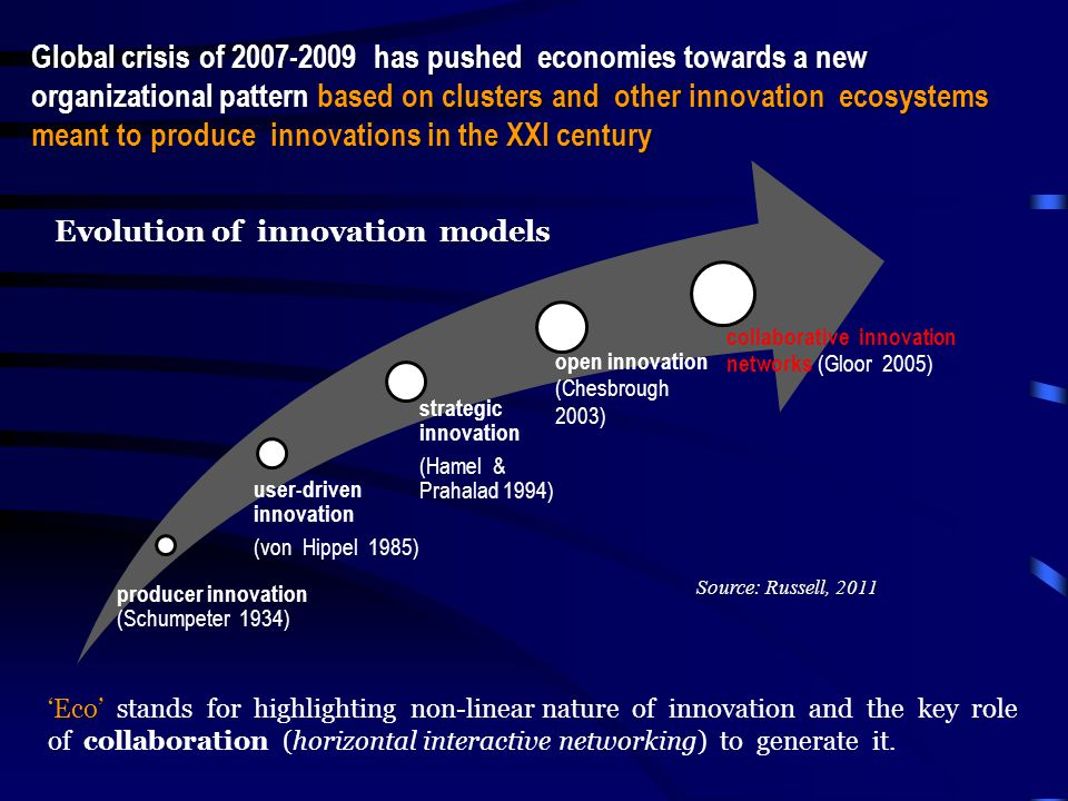 Global crisis of 2007-2009 has pushed economies towards a new organizational pattern based on clusters and other innovation ecosystems meant to produce innovations in the XXI century Evolution of innovation models 'Eco' 'Eco' stands for highlighting non-linear nature of innovation and the key role of collaboration (horizontal interactive networking) to generate it.