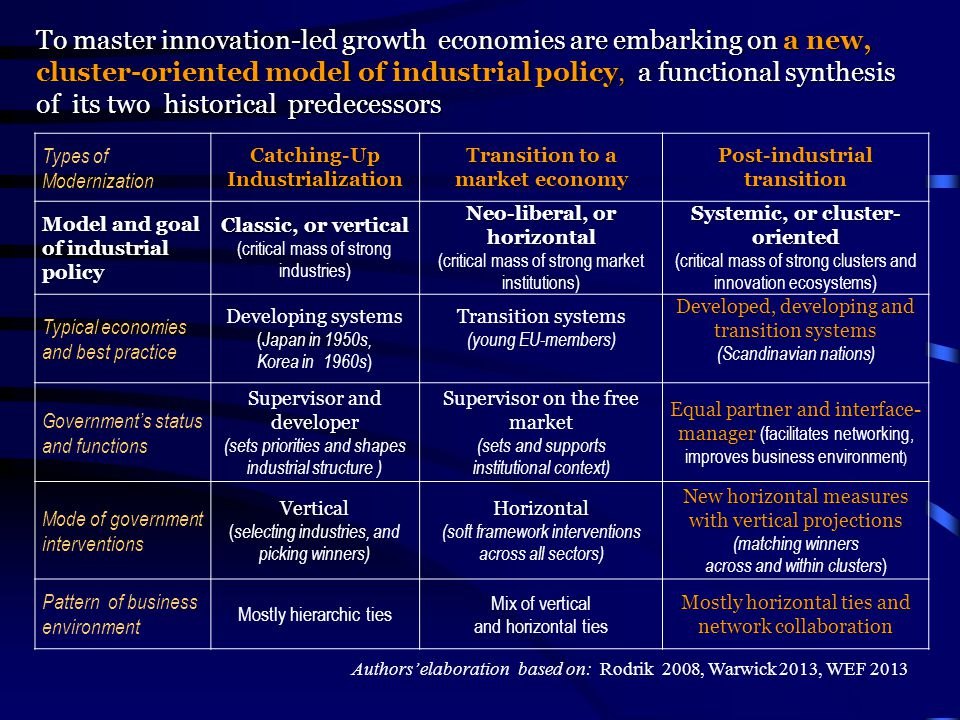 To master innovation-led growth economies are embarking on a new, cluster-oriented model of industrial policy, a functional synthesis of its two histo