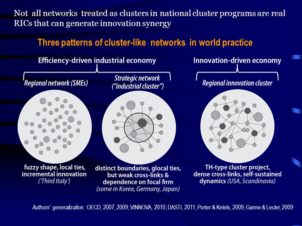 Not all networks treated as clusters in national cluster programs are real RICs that can generate innovation synergy Authors' generalization: OECD, 2007, 2009; VINNOVA, 2010; DASTI, 2011; Porter & Ketels, 2009; Ganne & Lecler, 2009 Three patterns of cluster-like networks in world practice