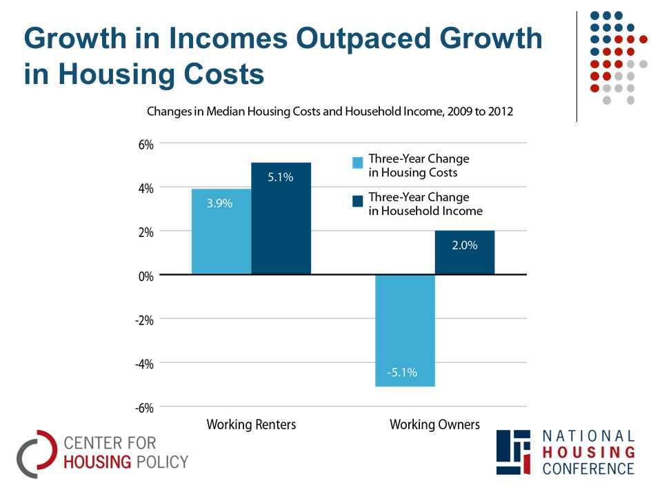 Growth in Incomes Outpaced Growth in Housing Costs