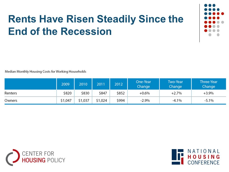 Rents Have Risen Steadily Since the End of the Recession