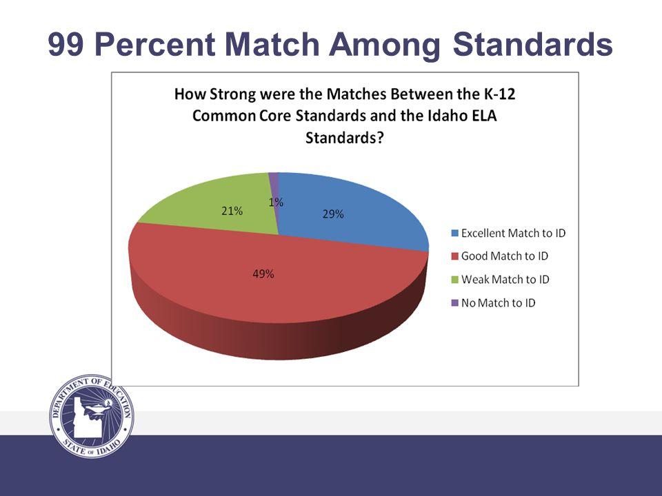 99 Percent Match Among Standards