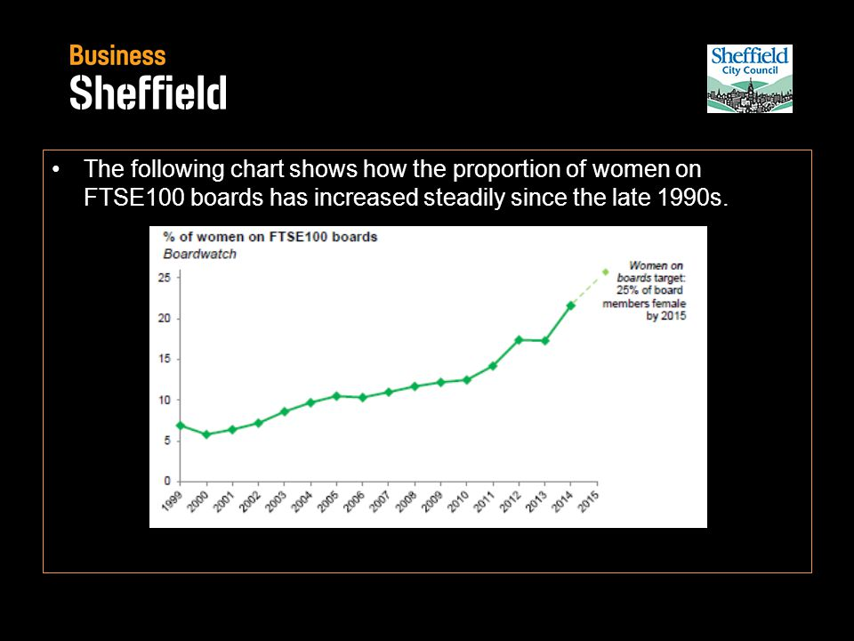 The following chart shows how the proportion of women on FTSE100 boards has increased steadily since the late 1990s.