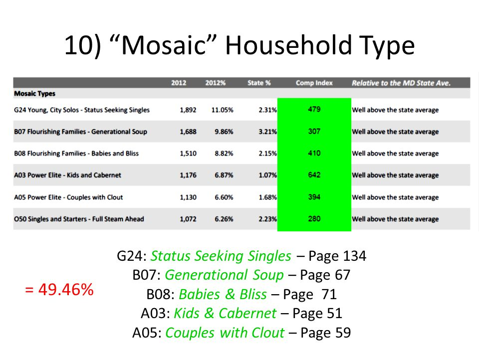 10) Mosaic Household Type G24: Status Seeking Singles – Page 134 B07: Generational Soup – Page 67 B08: Babies & Bliss – Page 71 A03: Kids & Cabernet – Page 51 A05: Couples with Clout – Page 59 = 49.46%