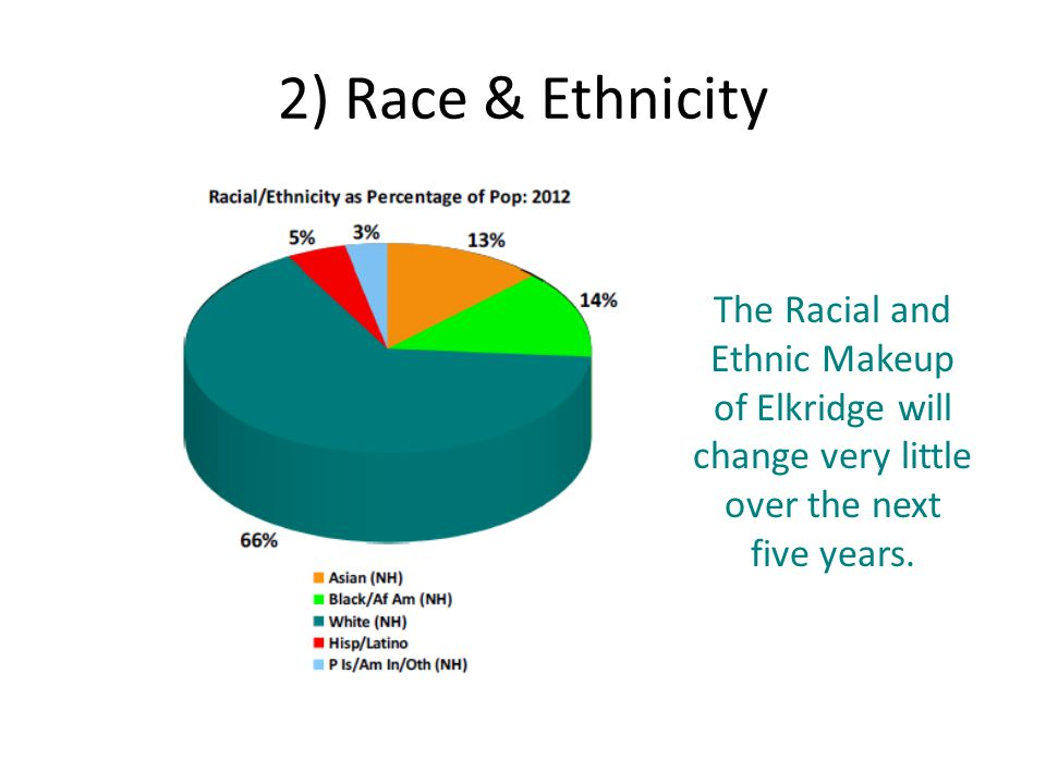 2) Race & Ethnicity The Racial and Ethnic Makeup of Elkridge will change very little over the next five years.