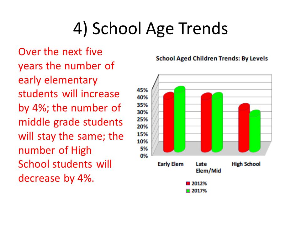 4) School Age Trends Over the next five years the number of early elementary students will increase by 4%; the number of middle grade students will stay the same; the number of High School students will decrease by 4%.