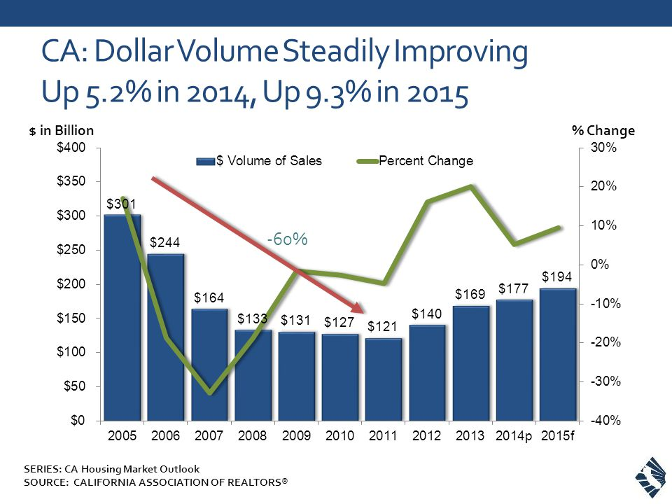 CA: Dollar Volume Steadily Improving Up 5.2% in 2014, Up 9.3% in 2015 % Change$ in Billion -60% SERIES: CA Housing Market Outlook SOURCE: CALIFORNIA ASSOCIATION OF REALTORS®