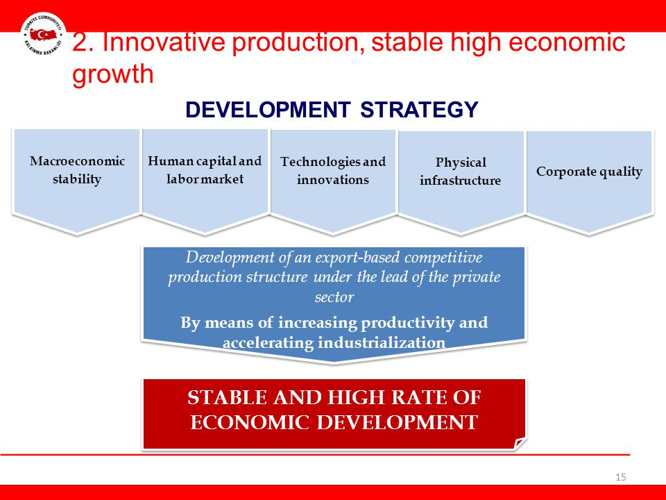 2. Innovative production, stable high economic growth DEVELOPMENT STRATEGY 15 STABLE AND HIGH RATE OF ECONOMIC DEVELOPMENT Development of an export-ba