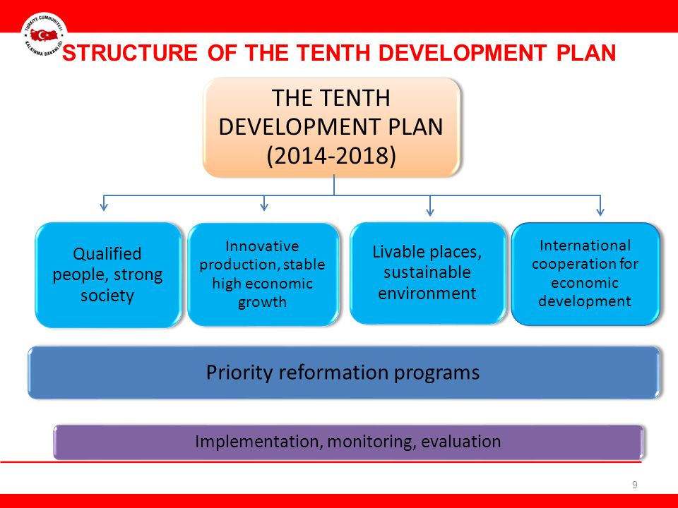 STRUCTURE OF THE TENTH DEVELOPMENT PLAN 9 THE TENTH DEVELOPMENT PLAN (2014-2018) Innovative production, stable high economic growth Livable places, su