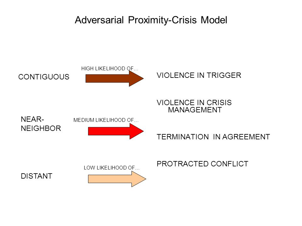 Adversarial Proximity-Crisis Model VIOLENCE IN TRIGGER VIOLENCE IN CRISIS MANAGEMENT TERMINATION IN AGREEMENT PROTRACTED CONFLICT NEAR- MEDIUM LIKELIHOOD OF… NEIGHBOR HIGH LIKELIHOOD OF… CONTIGUOUS LOW LIKELIHOOD OF… DISTANT
