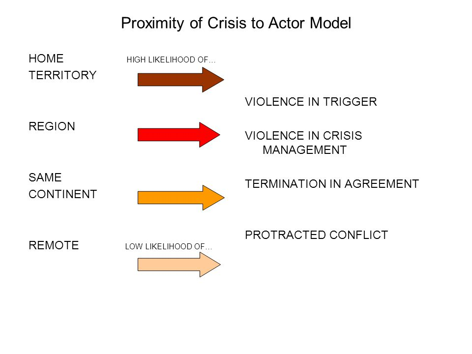 HOME HIGH LIKELIHOOD OF… TERRITORY REGION SAME CONTINENT REMOTE LOW LIKELIHOOD OF… VIOLENCE IN TRIGGER VIOLENCE IN CRISIS MANAGEMENT TERMINATION IN AGREEMENT PROTRACTED CONFLICT Proximity of Crisis to Actor Model