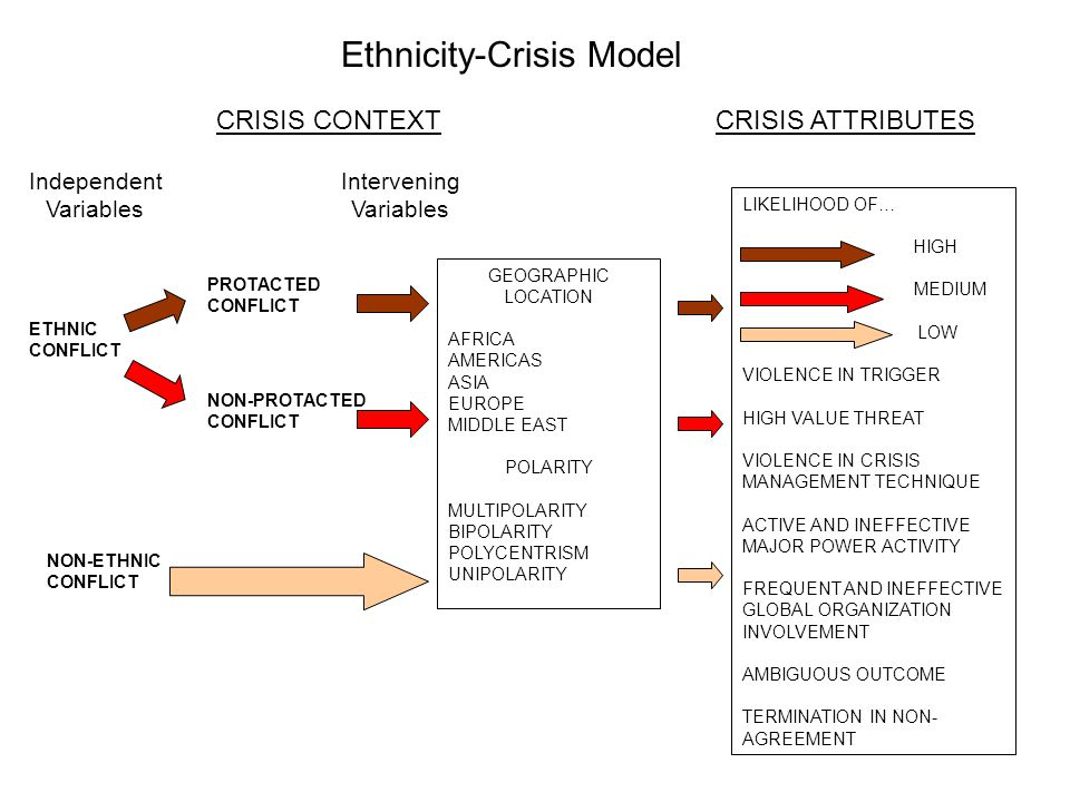 CRISIS CONTEXTCRISIS ATTRIBUTES Independent Variables ETHNIC CONFLICT NON-ETHNIC CONFLICT NON-PROTACTED CONFLICT GEOGRAPHIC LOCATION AFRICA AMERICAS ASIA EUROPE MIDDLE EAST POLARITY MULTIPOLARITY BIPOLARITY POLYCENTRISM UNIPOLARITY PROTACTED CONFLICT Intervening Variables LIKELIHOOD OF… HIGH MEDIUM LOW VIOLENCE IN TRIGGER HIGH VALUE THREAT VIOLENCE IN CRISIS MANAGEMENT TECHNIQUE ACTIVE AND INEFFECTIVE MAJOR POWER ACTIVITY FREQUENT AND INEFFECTIVE GLOBAL ORGANIZATION INVOLVEMENT AMBIGUOUS OUTCOME TERMINATION IN NON- AGREEMENT Ethnicity-Crisis Model