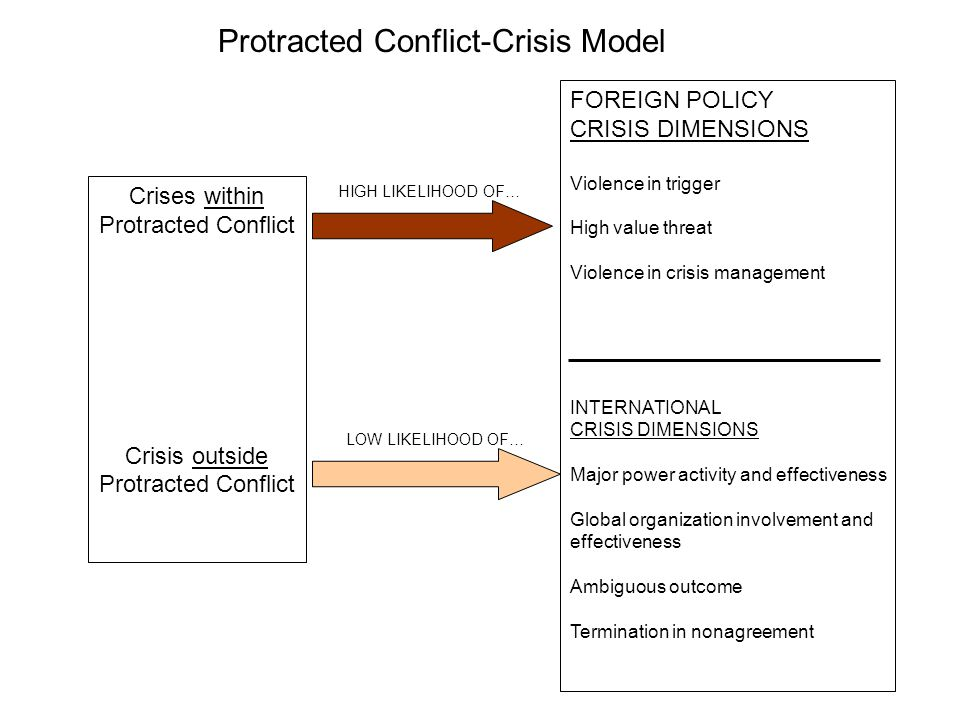 Crises within Protracted Conflict Crisis outside Protracted Conflict HIGH LIKELIHOOD OF… LOW LIKELIHOOD OF… FOREIGN POLICY CRISIS DIMENSIONS Violence in trigger High value threat Violence in crisis management INTERNATIONAL CRISIS DIMENSIONS Major power activity and effectiveness Global organization involvement and effectiveness Ambiguous outcome Termination in nonagreement Protracted Conflict-Crisis Model