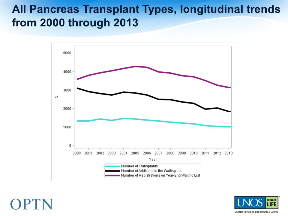 All Pancreas Transplant Types, longitudinal trends from 2000 through 2013