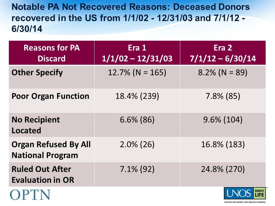 Reasons for PA Discard Era 1 1/1/02 – 12/31/03 Era 2 7/1/12 – 6/30/14 Other Specify12.7% (N = 165)8.2% (N = 89) Poor Organ Function18.4% (239)7.8% (85) No Recipient Located 6.6% (86)9.6% (104) Organ Refused By All National Program 2.0% (26)16.8% (183) Ruled Out After Evaluation in OR 7.1% (92)24.8% (270) Notable PA Not Recovered Reasons: Deceased Donors recovered in the US from 1/1/02 - 12/31/03 and 7/1/12 - 6/30/14