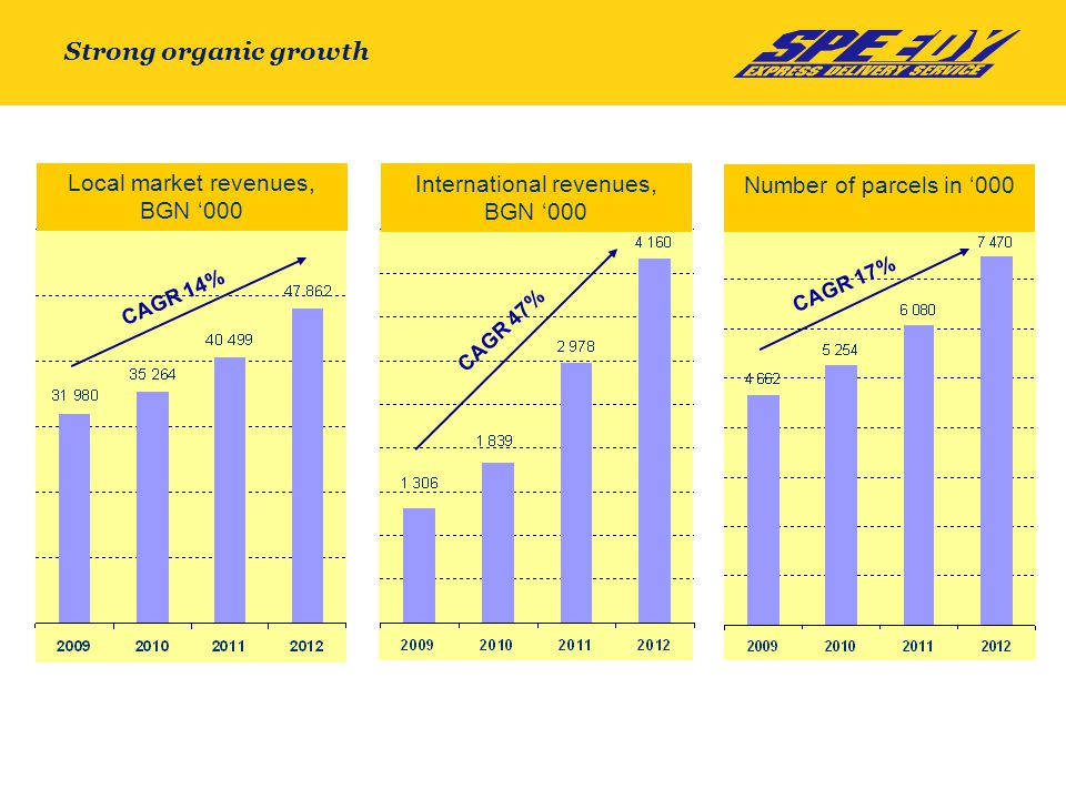 Strong organic growth Local market revenues, BGN '000 International revenues, BGN '000 Number of parcels in '000 CAGR 14% CAGR 47% CAGR 17%