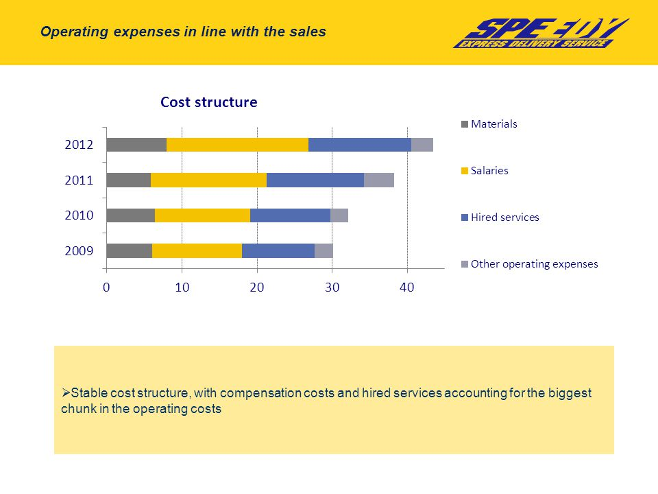 Operating expenses in line with the sales  Stable cost structure, with compensation costs and hired services accounting for the biggest chunk in the operating costs
