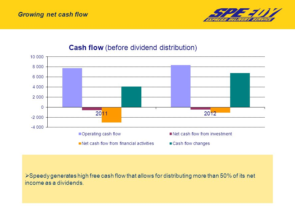 Growing net cash flow  Speedy generates high free cash flow that allows for distributing more than 50% of its net income as a dividends.