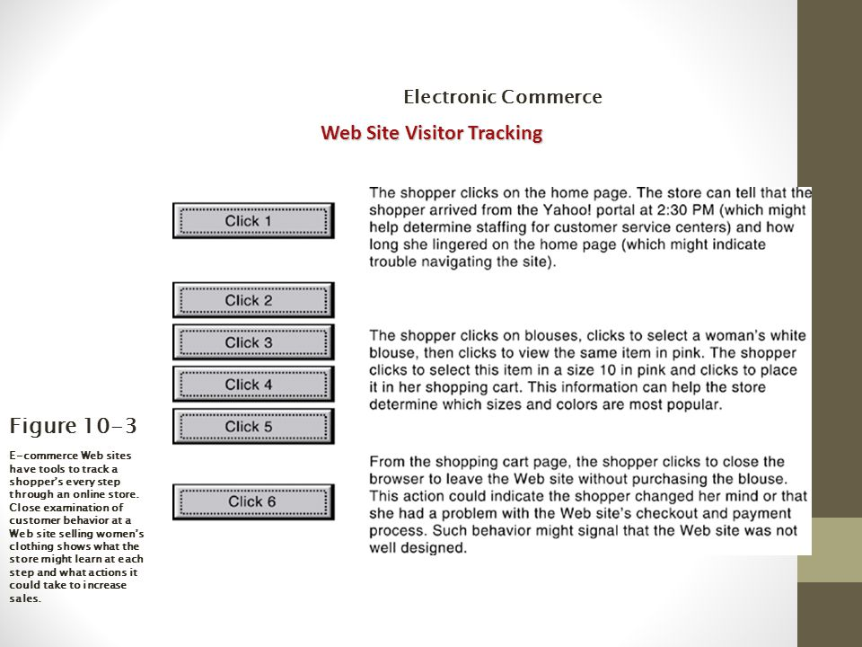 Figure 10-3 E-commerce Web sites have tools to track a shopper's every step through an online store.