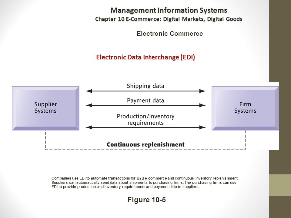 Figure 10-5 Companies use EDI to automate transactions for B2B e-commerce and continuous inventory replenishment.