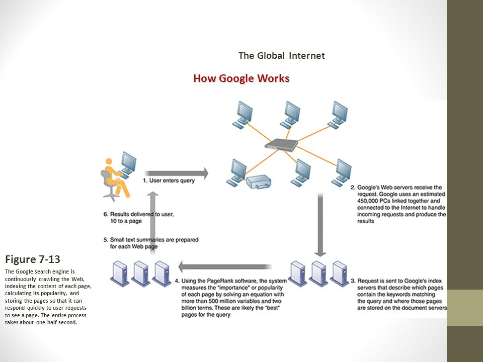 How Google Works Figure 7-13 The Google search engine is continuously crawling the Web, indexing the content of each page, calculating its popularity, and storing the pages so that it can respond quickly to user requests to see a page.