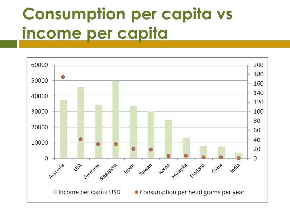 Consumption per capita vs income per capita