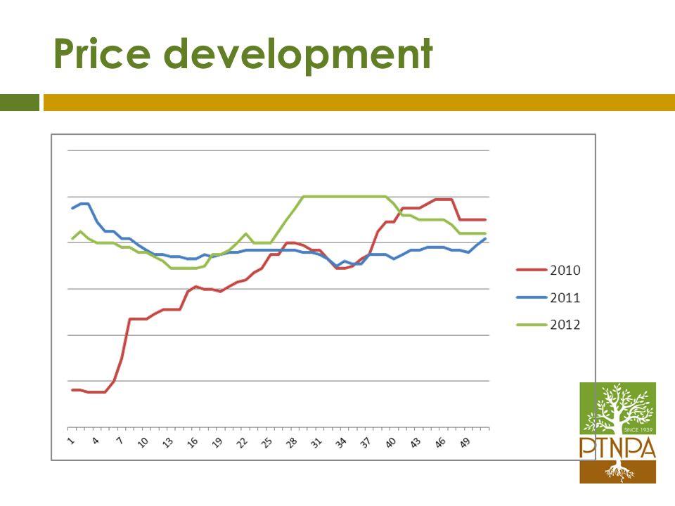 Price development