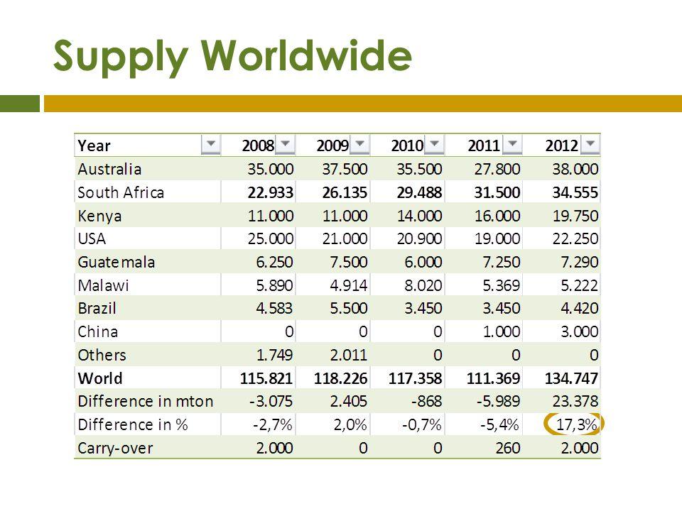 Supply Worldwide