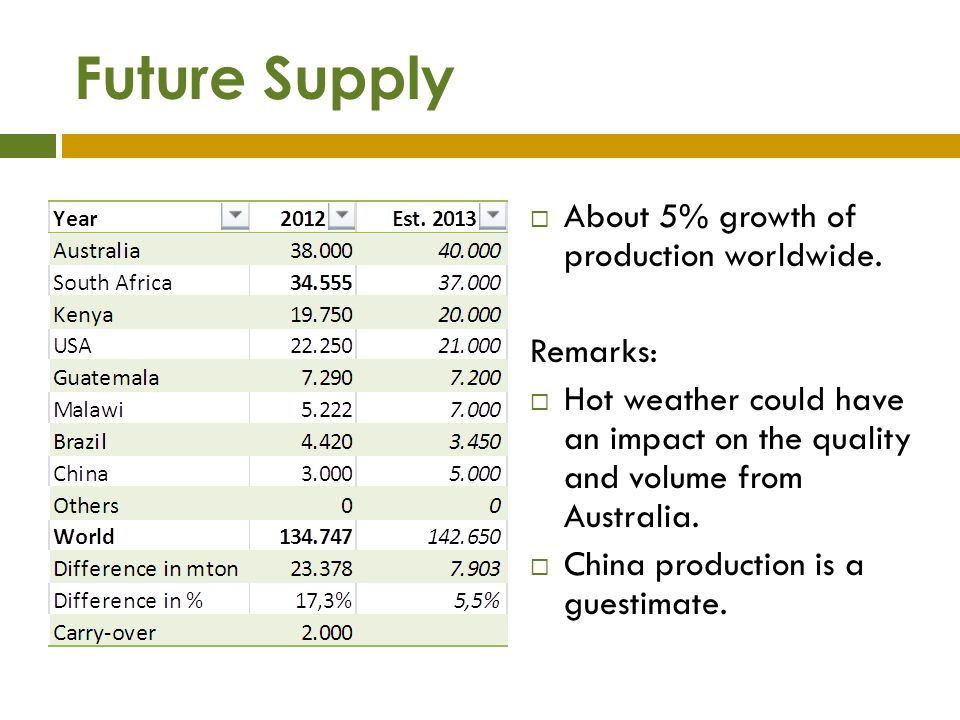 Is supply finally growing. China starts having a crop.