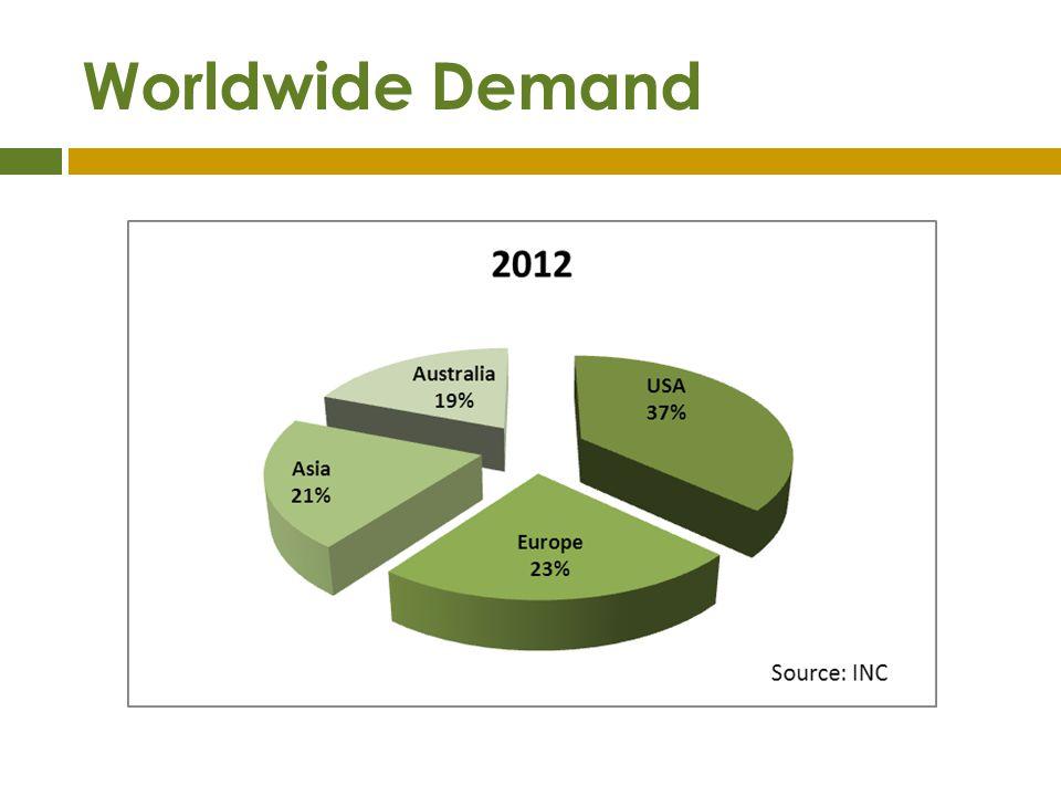 Worldwide Demand