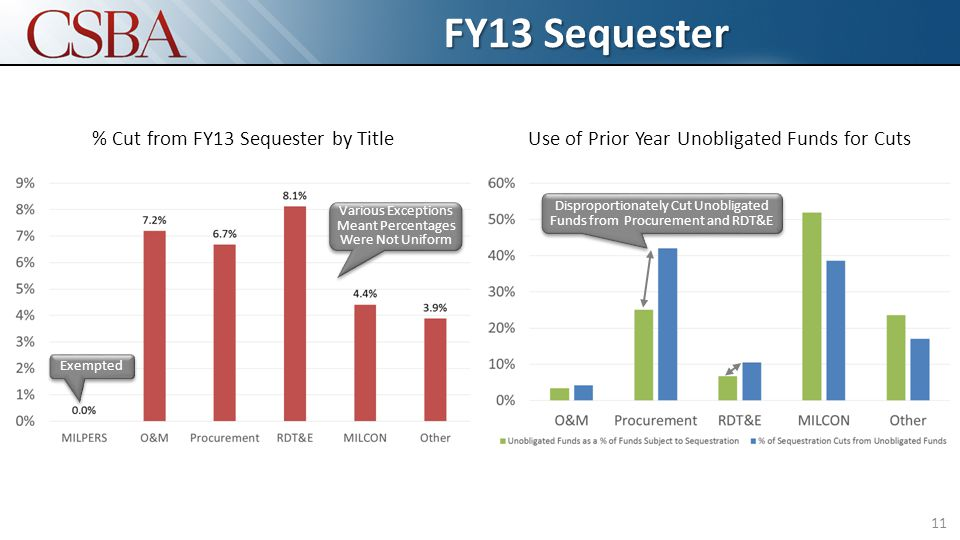 FY13 Sequester 11 % Cut from FY13 Sequester by TitleUse of Prior Year Unobligated Funds for Cuts Exempted Various Exceptions Meant Percentages Were Not Uniform Disproportionately Cut Unobligated Funds from Procurement and RDT&E