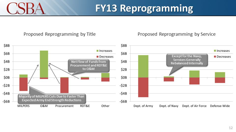 FY13 Reprogramming 12 Proposed Reprogramming by TitleProposed Reprogramming by Service Except for the Navy, Services Generally Rebalanced Internally Net Flow of Funds from Procurement and RDT&E to O&M Majority of MILPERS Cuts Due to Faster Than Expected Army End Strength Reductions