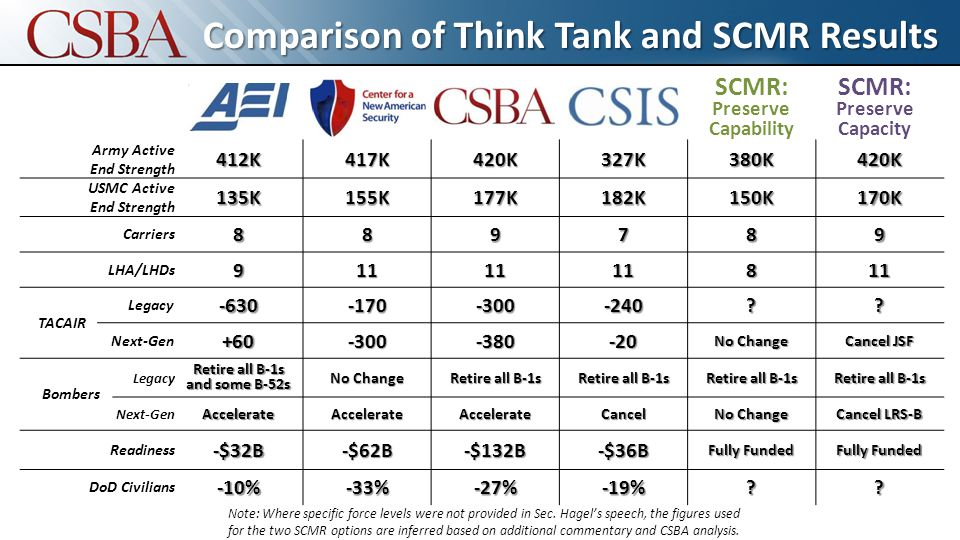 Comparison of Think Tank and SCMR Results Army Active End Strength412K417K420K327K380K420K USMC Active End Strength135K155K177K182K150K170K Carriers889789 LHA/LHDs9111111811 TACAIR Legacy-630-170-300-240 .