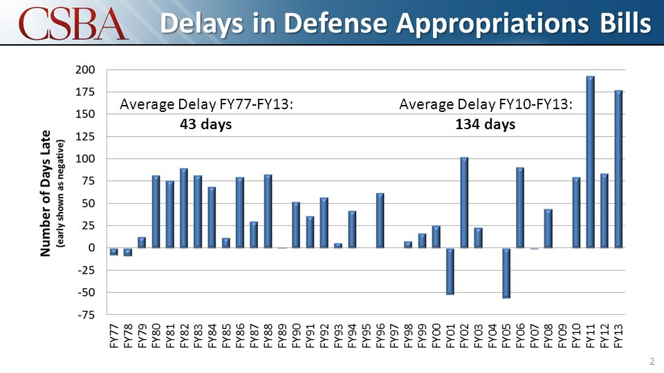 Delays in Defense Appropriations Bills 2 Average Delay FY77-FY13: 43 days Average Delay FY10-FY13: 134 days