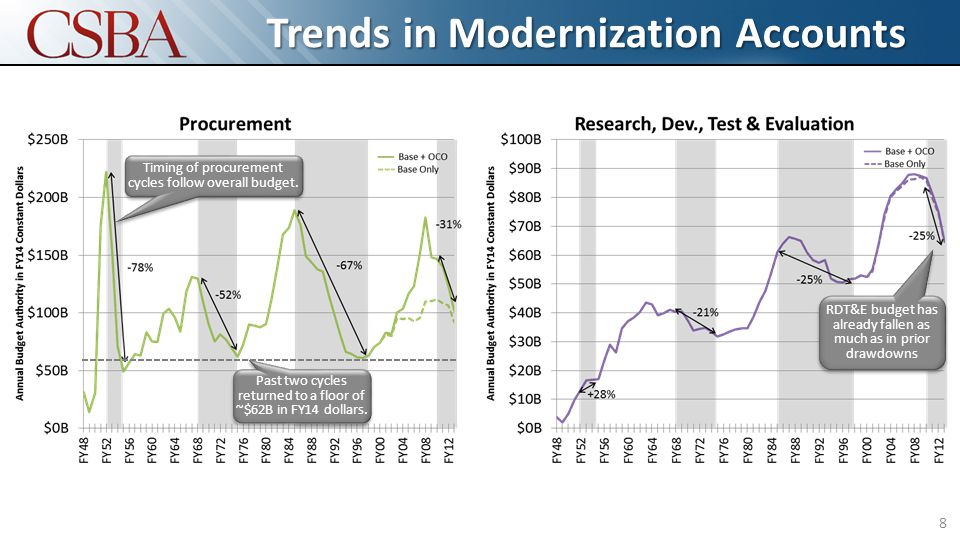 Trends in Modernization Accounts 8 Timing of procurement cycles follow overall budget.