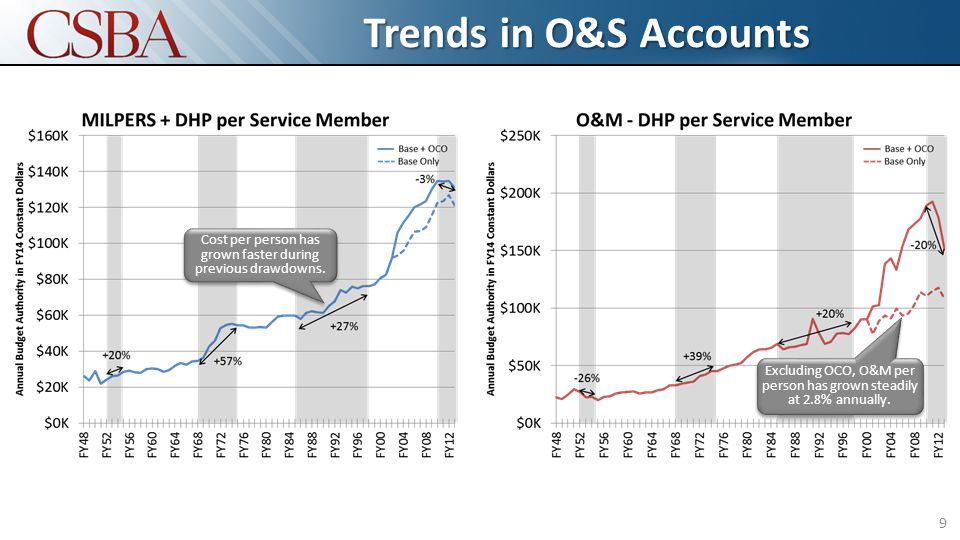 Trends in O&S Accounts 9 Cost per person has grown faster during previous drawdowns. Excluding OCO, O&M per person has grown steadily at 2.8% annually