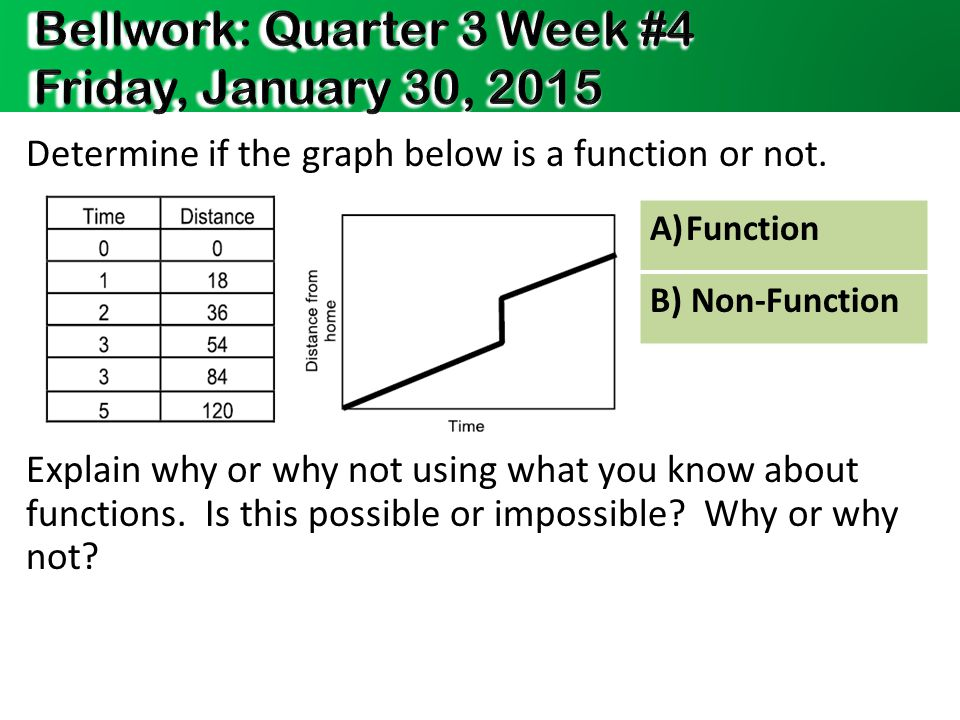 Determine if the graph below is a function or not.