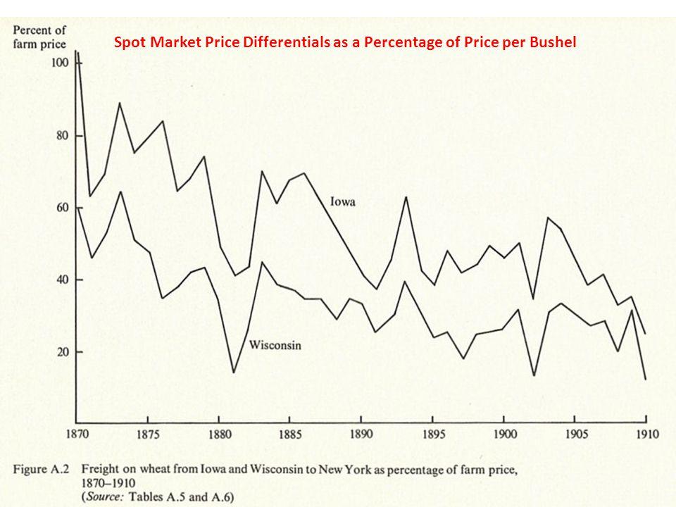 Spot Market Price Differentials as a Percentage of Price per Bushel