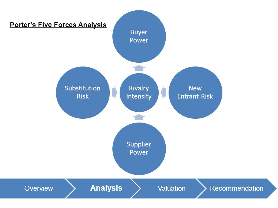Overview Analysis ValuationRecommendation Porter's Five Forces Analysis Rivalry Intensity Buyer Power New Entrant Risk Supplier Power Substitution Ris
